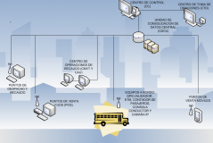 Diseño de sistemas de gestión y control de flotas
